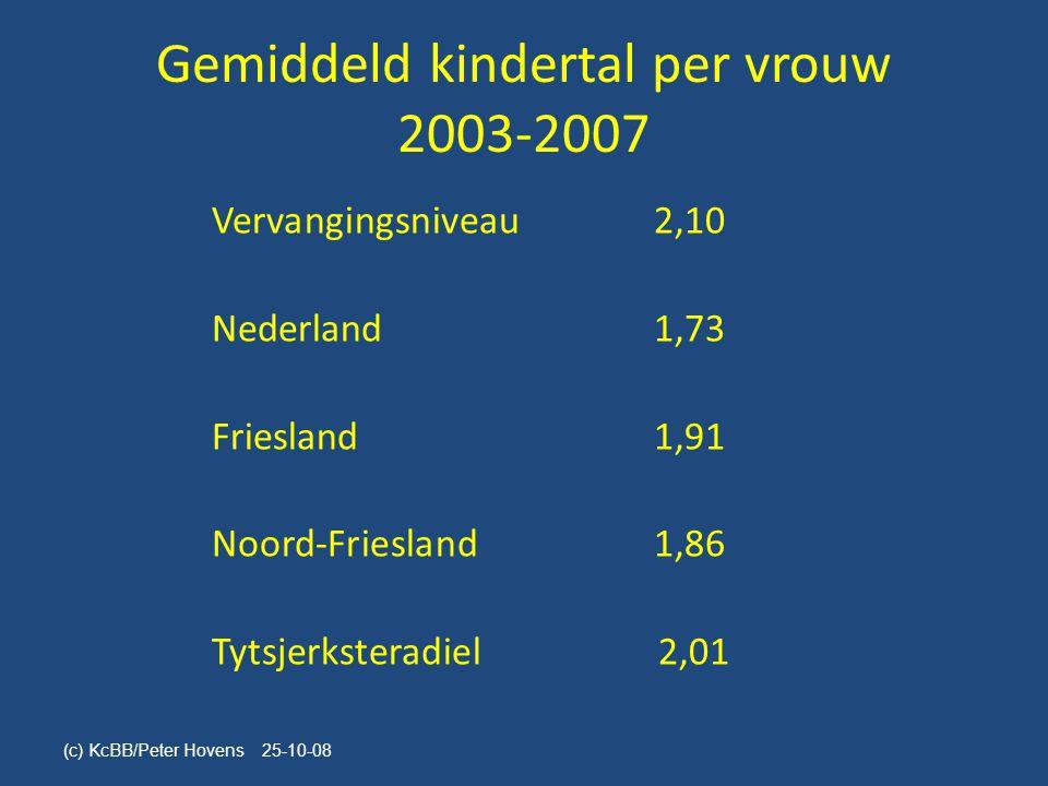 Gemiddeld kindertal per vrouw 2003-2007
