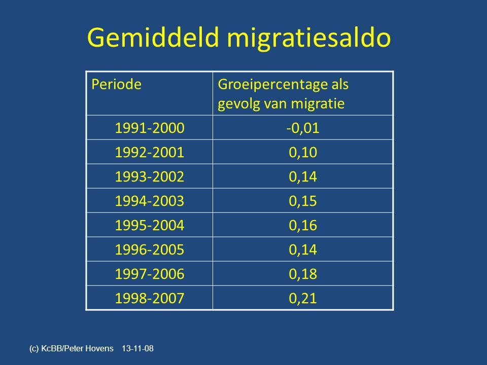 Gemiddeld migratiesaldo