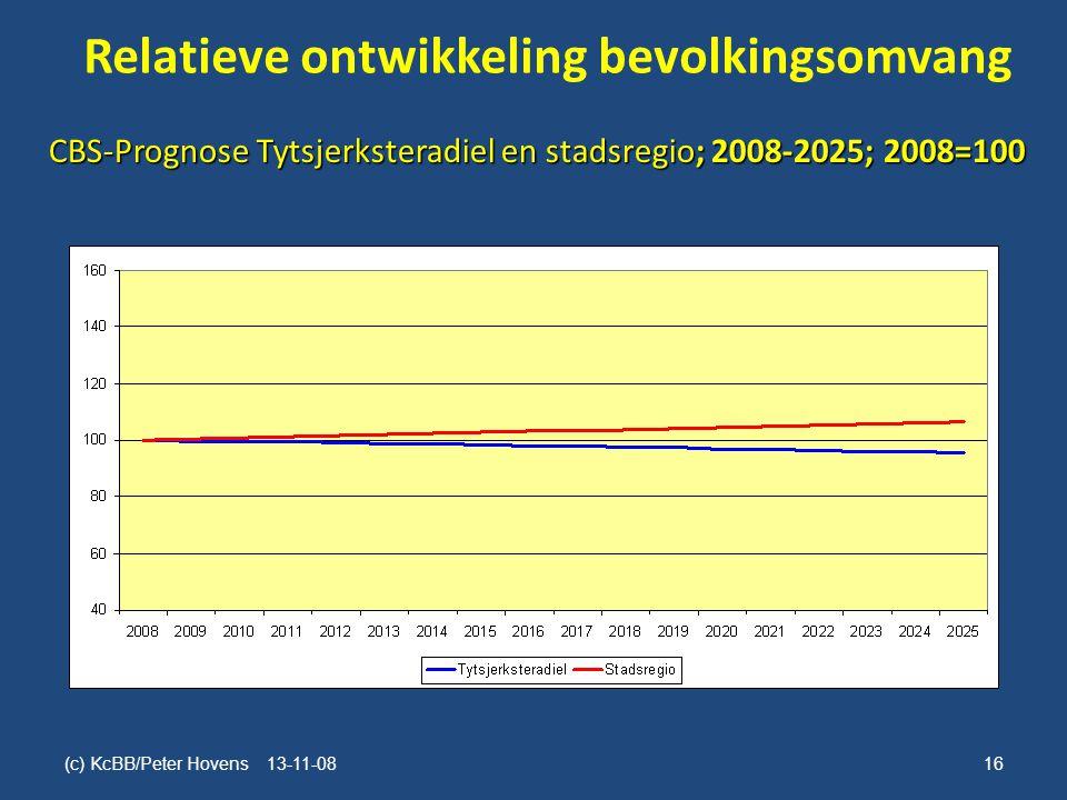 Relatieve ontwikkeling bevolkingsomvang