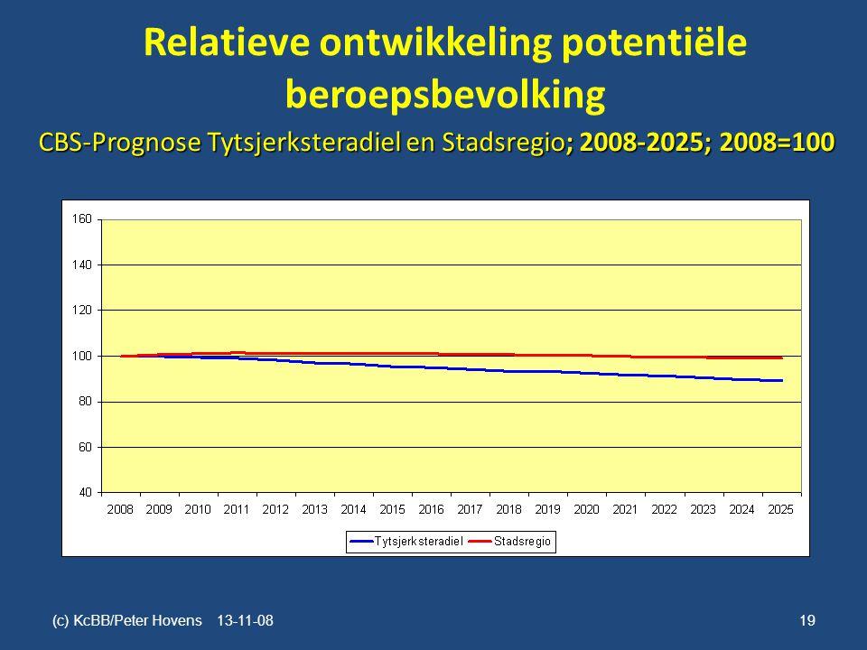 Relatieve ontwikkeling potentiële beroepsbevolking