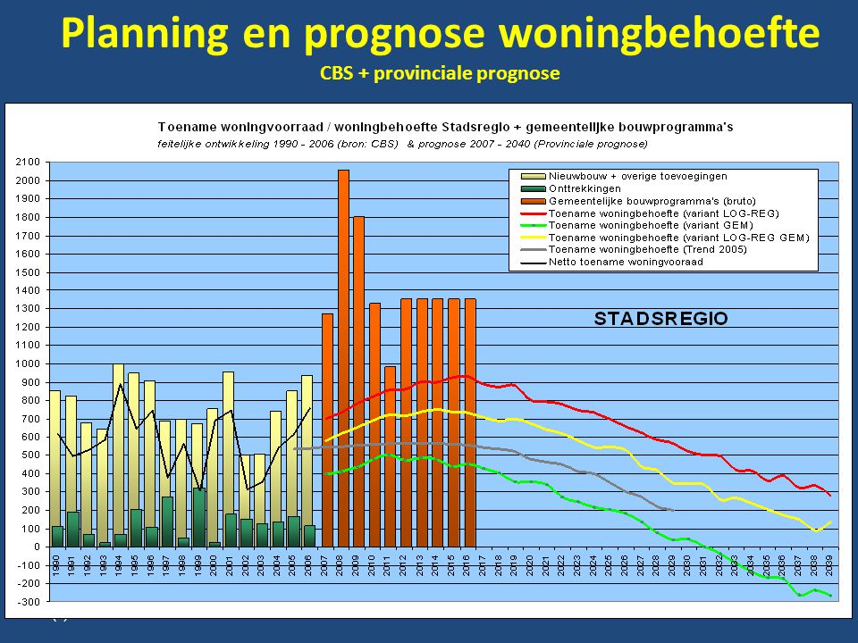 Planning en prognose woningbehoefte CBS + provinciale prognose