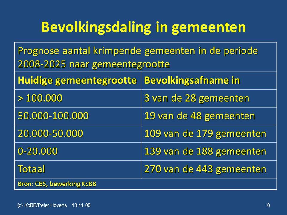 Bevolkingsdaling in gemeenten