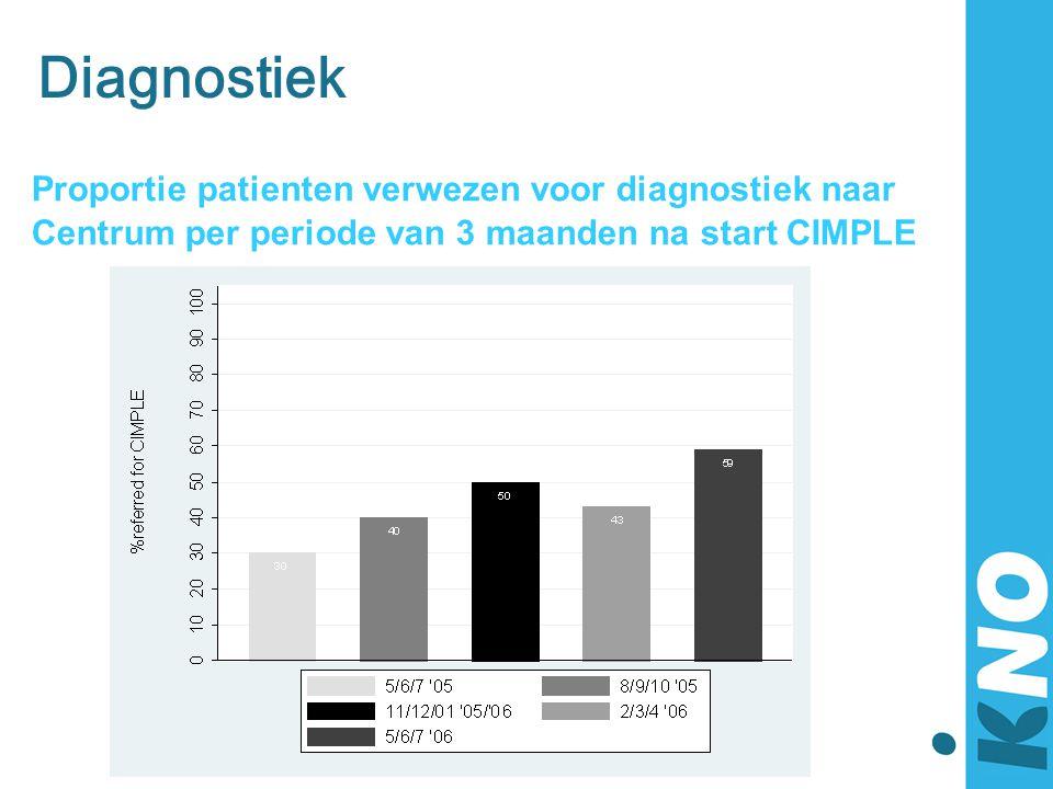 Diagnostiek Proportie patienten verwezen voor diagnostiek naar