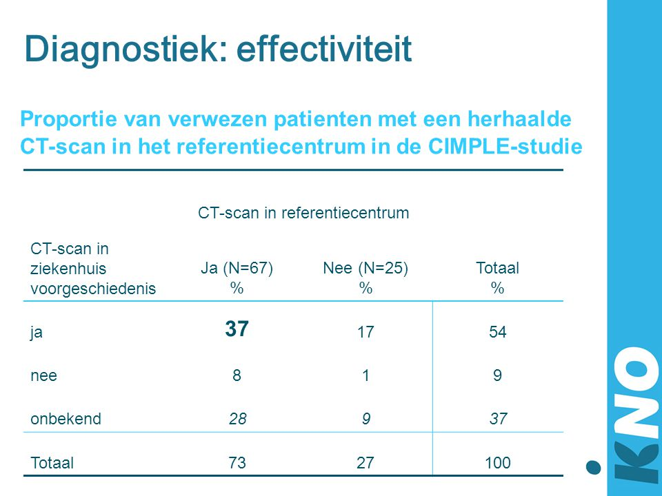 Diagnostiek: effectiviteit