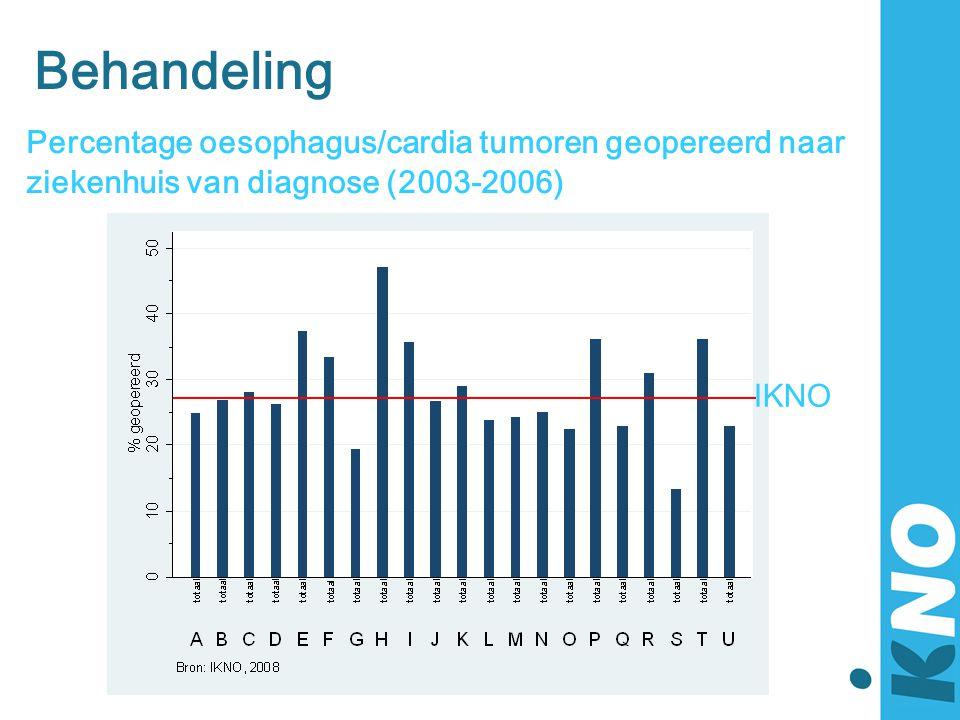 Behandeling Percentage oesophagus/cardia tumoren geopereerd naar ziekenhuis van diagnose (2003-2006)