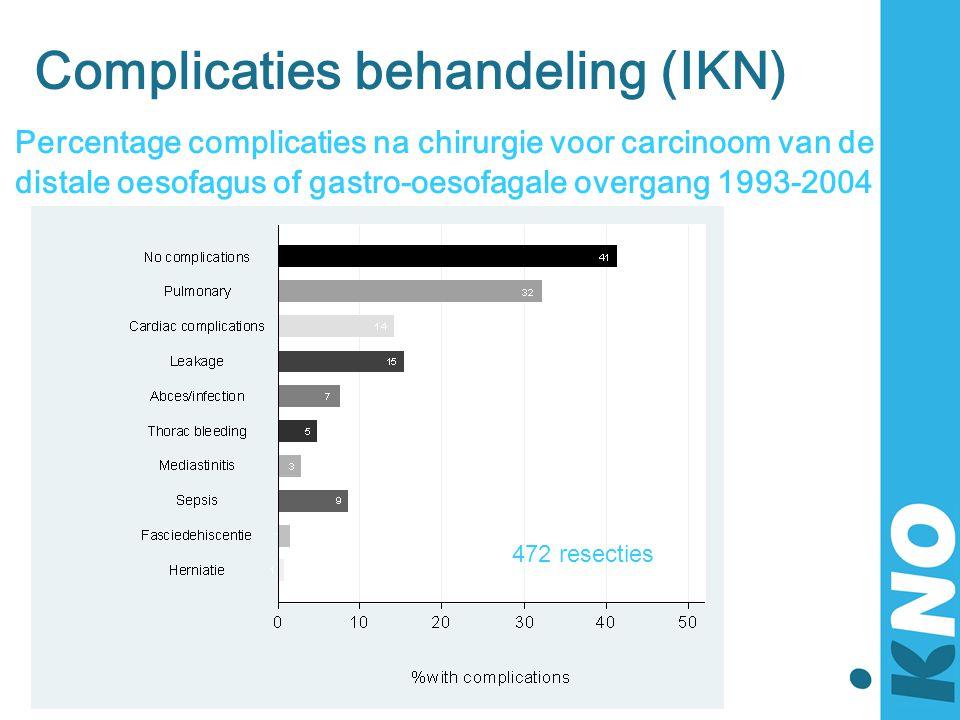 Complicaties behandeling (IKN)