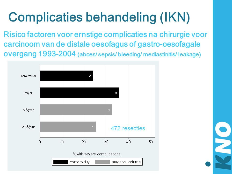 Complicaties behandeling (IKN)