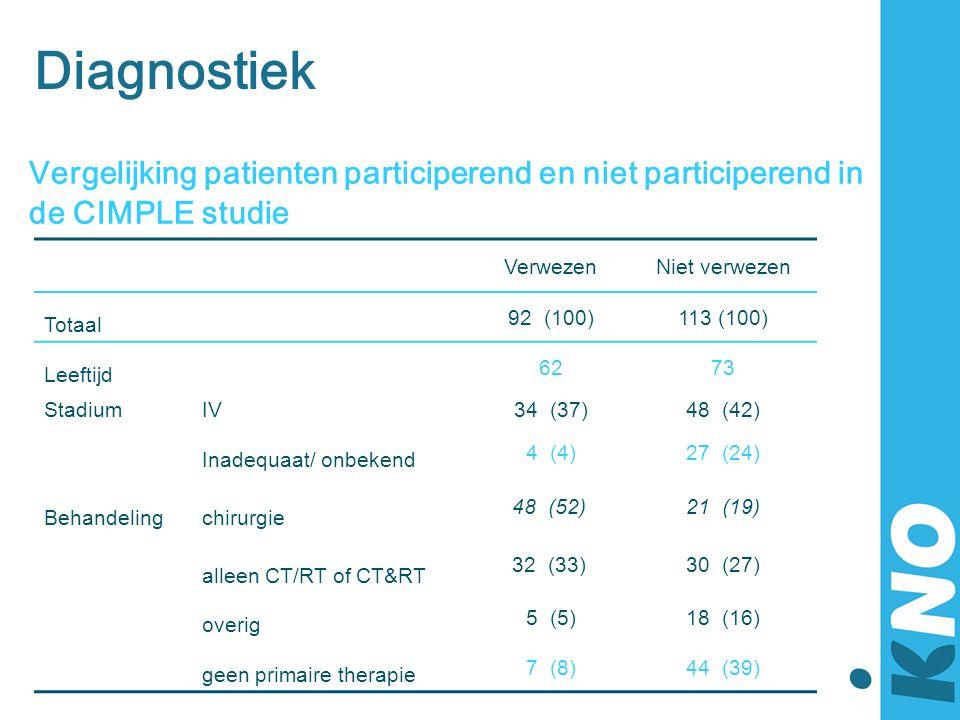 Diagnostiek Vergelijking patienten participerend en niet participerend in. de CIMPLE studie. Verwezen.