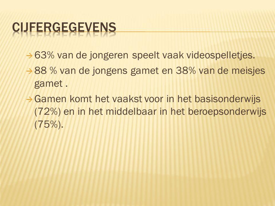 cijfergegevens 63% van de jongeren speelt vaak videospelletjes.