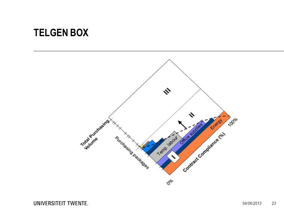 Telgen Box 04/06/2013
