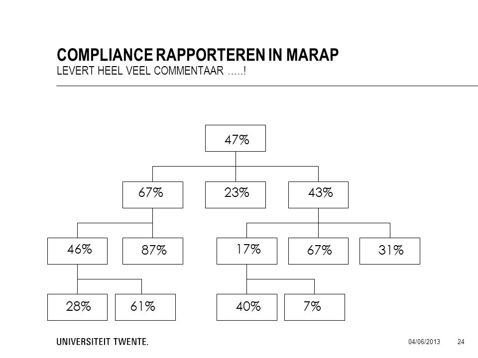 Compliance rapporteren in Marap