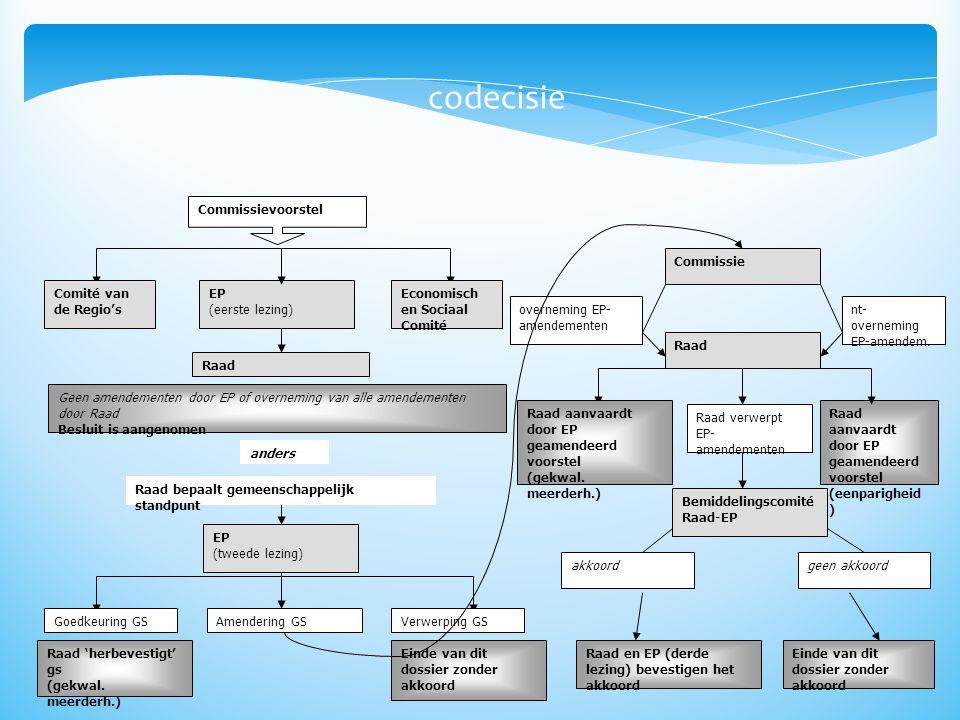 codecisie Commissievoorstel Comité van de Regio's