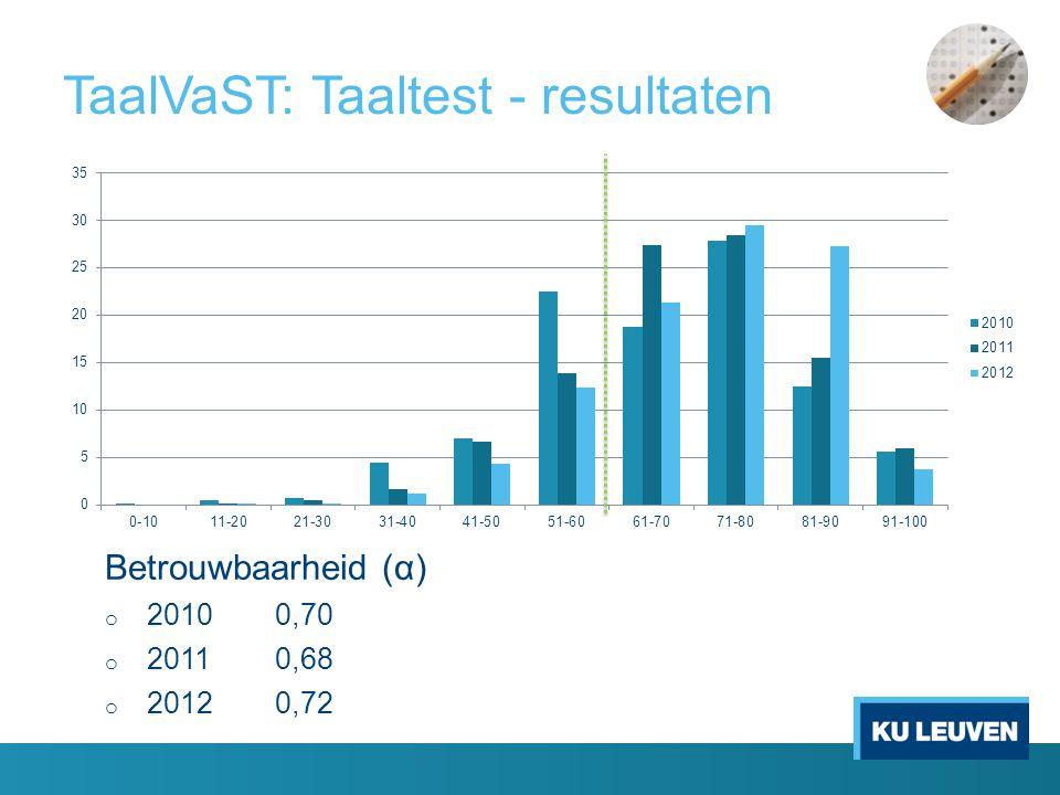 TaalVaST: Taaltest - resultaten