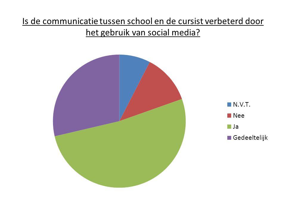 Is de communicatie tussen school en de cursist verbeterd door het gebruik van social media