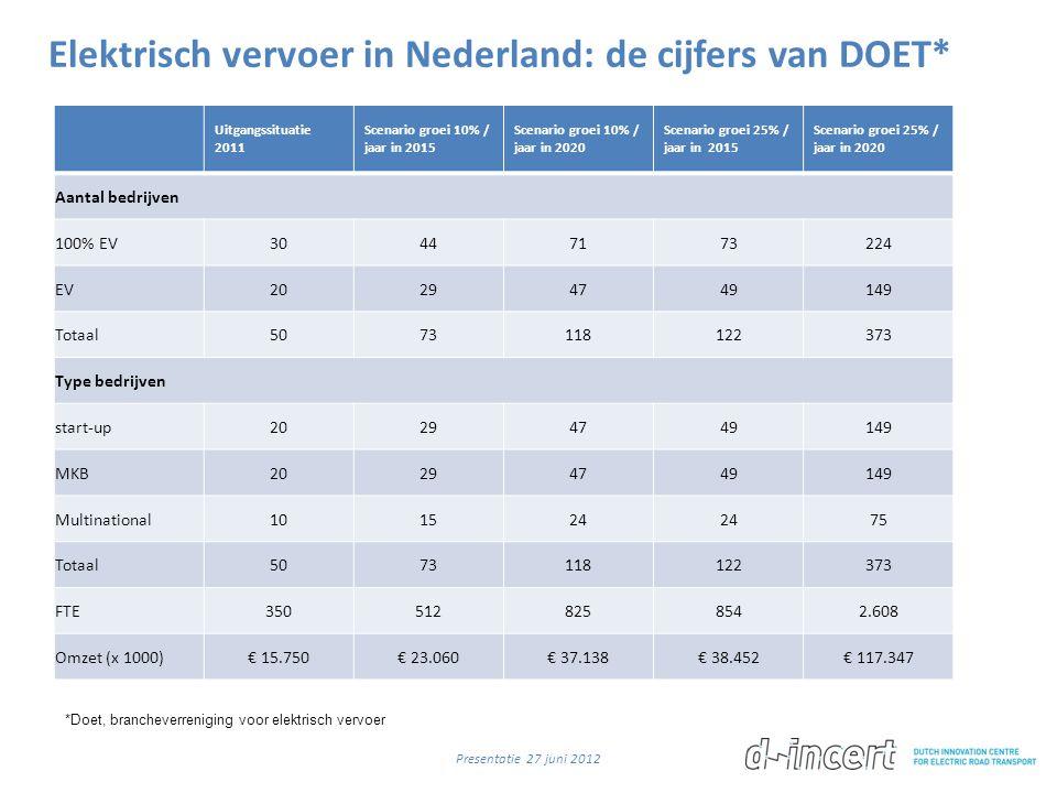 Elektrisch vervoer in Nederland: de cijfers van DOET*