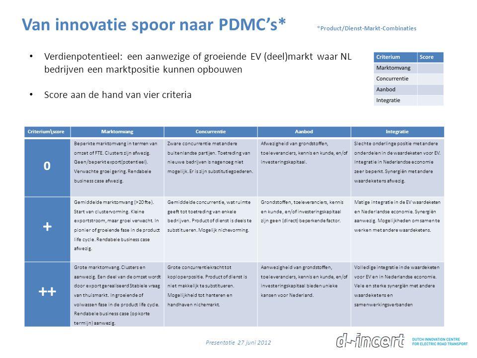 Van innovatie spoor naar PDMC's* *Product/Dienst-Markt-Combinaties