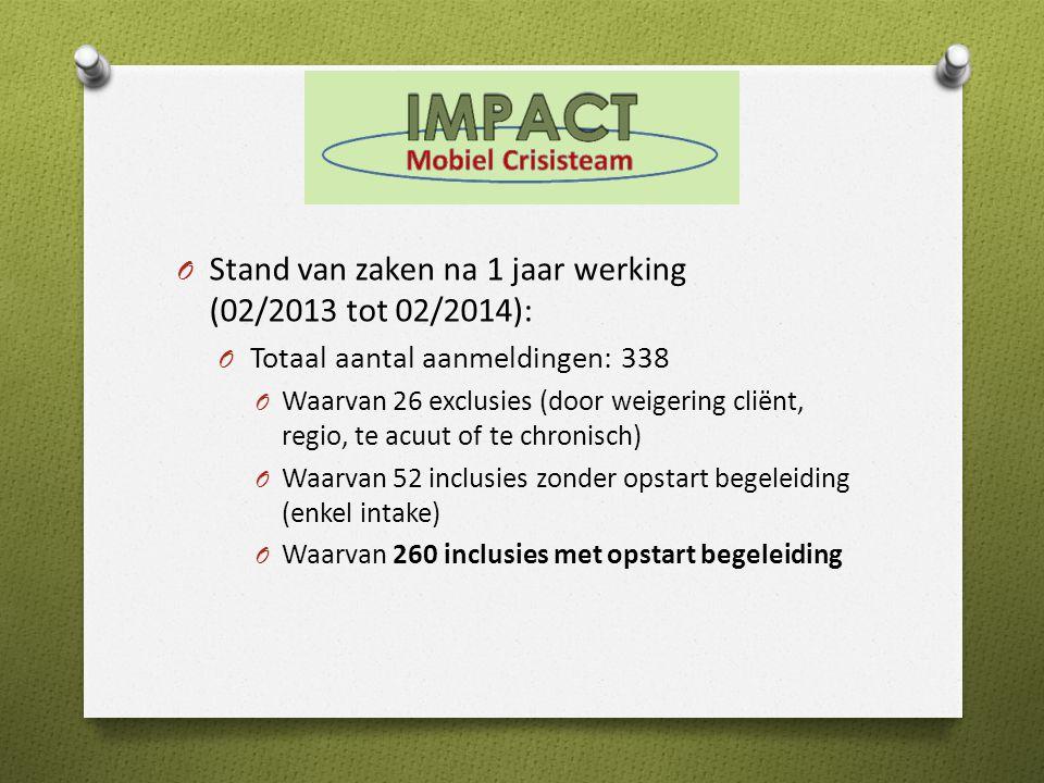 Stand van zaken na 1 jaar werking (02/2013 tot 02/2014):