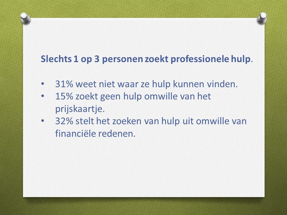 Slechts 1 op 3 personen zoekt professionele hulp.