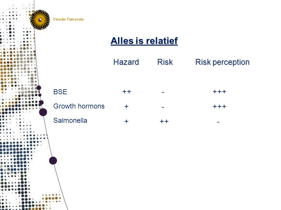 Alles is relatief Hazard ++ + Risk - Risk perception +++ BSE