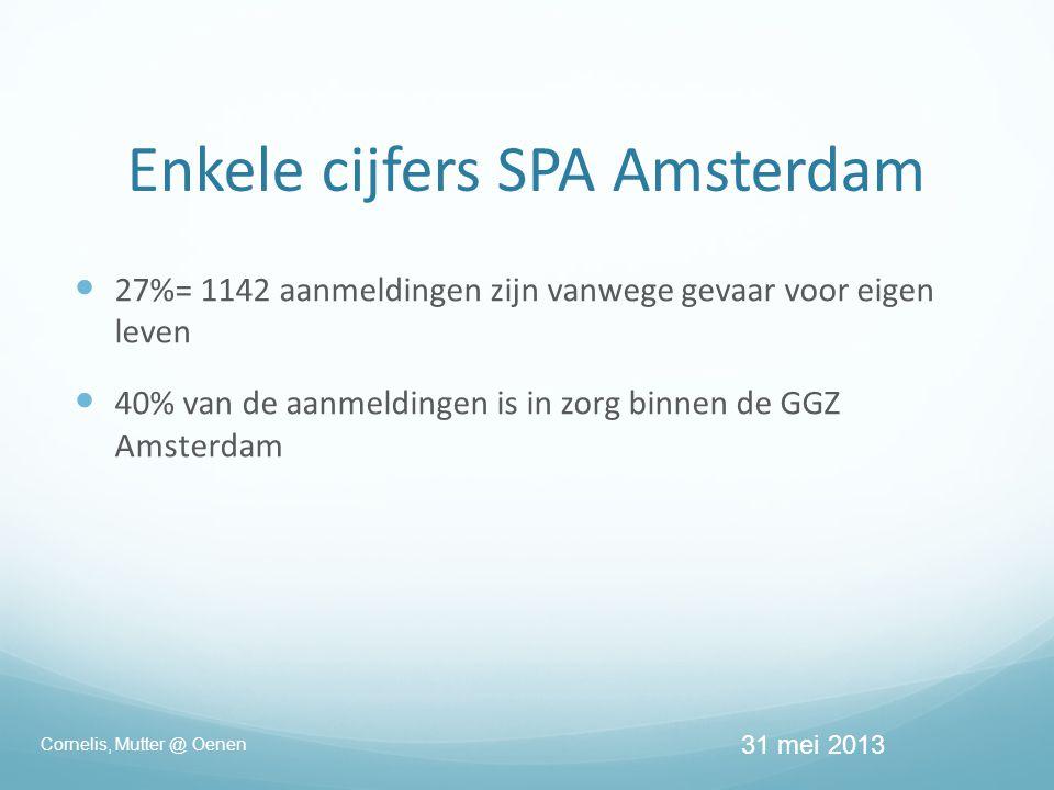 Enkele cijfers SPA Amsterdam