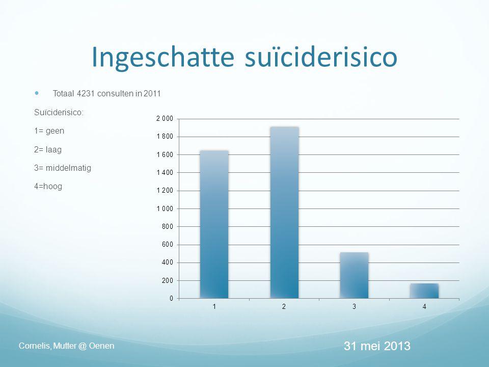 Ingeschatte suïciderisico