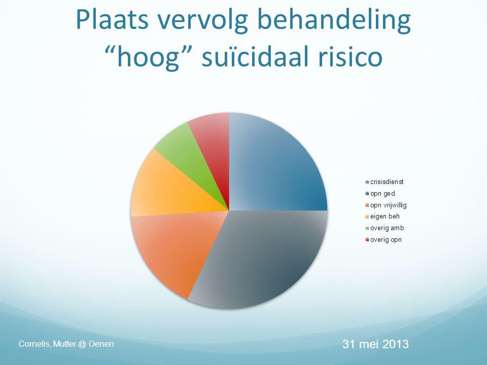 Plaats vervolg behandeling hoog suïcidaal risico