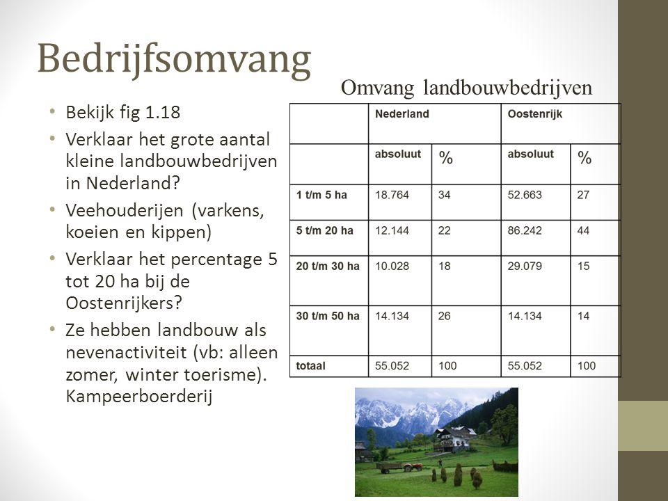 Bedrijfsomvang Omvang landbouwbedrijven Bekijk fig 1.18