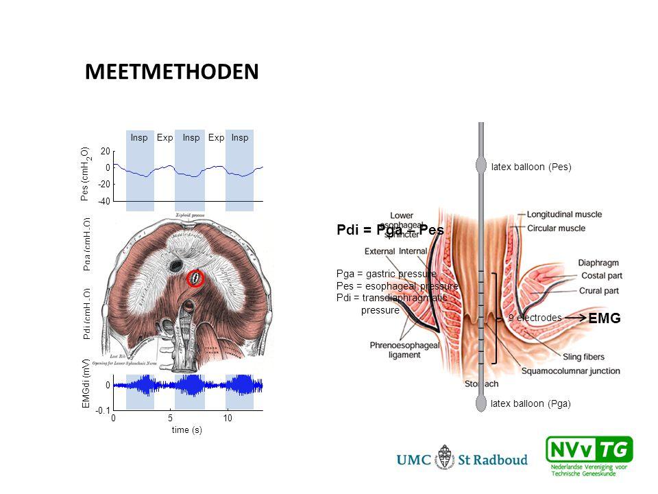 MEETMETHODEN Pdi = Pga – Pes EMG Pga = gastric pressure