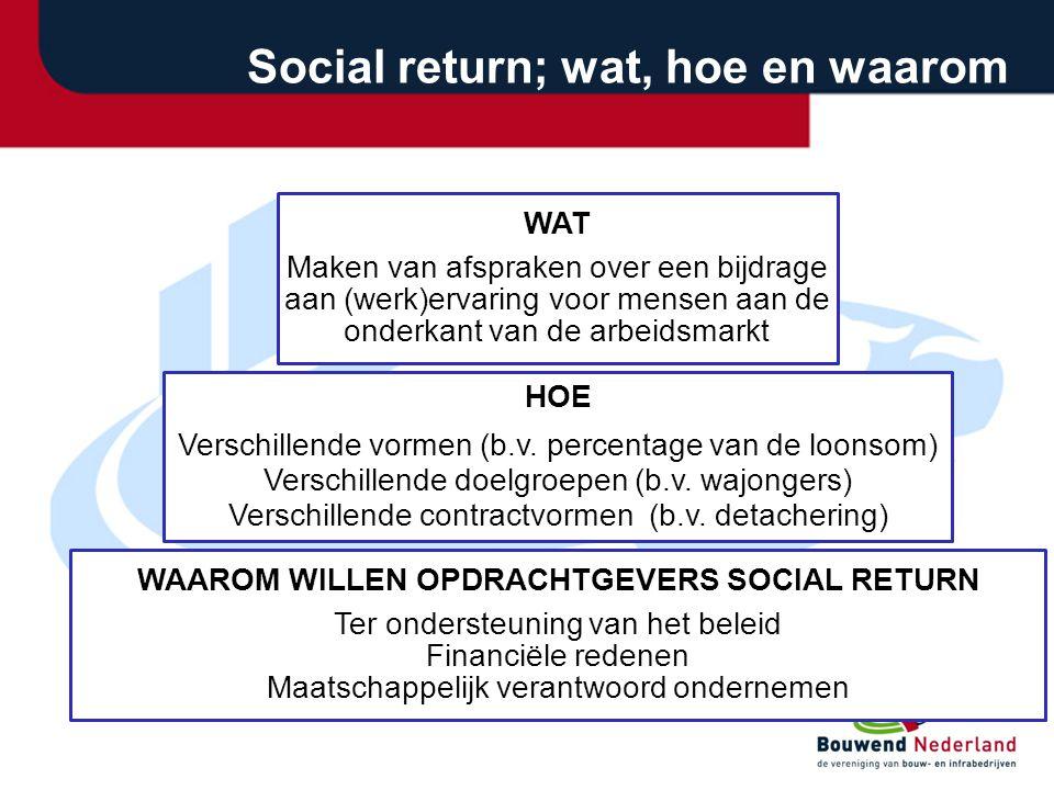 WAAROM WILLEN OPDRACHTGEVERS SOCIAL RETURN