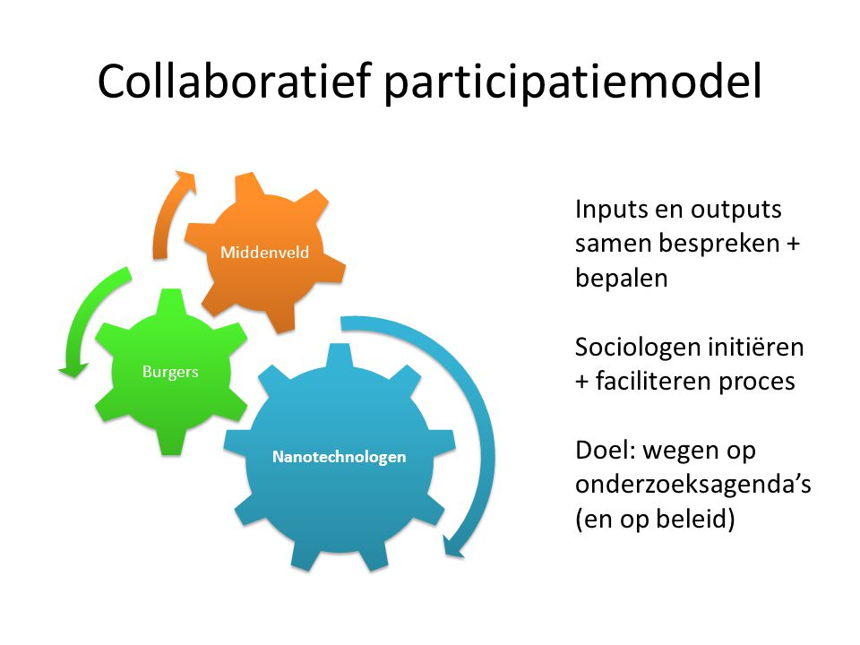 Collaboratief participatiemodel