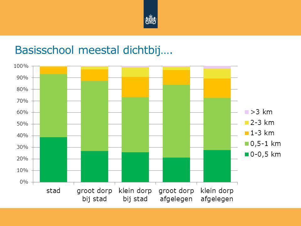 Basisschool meestal dichtbij….