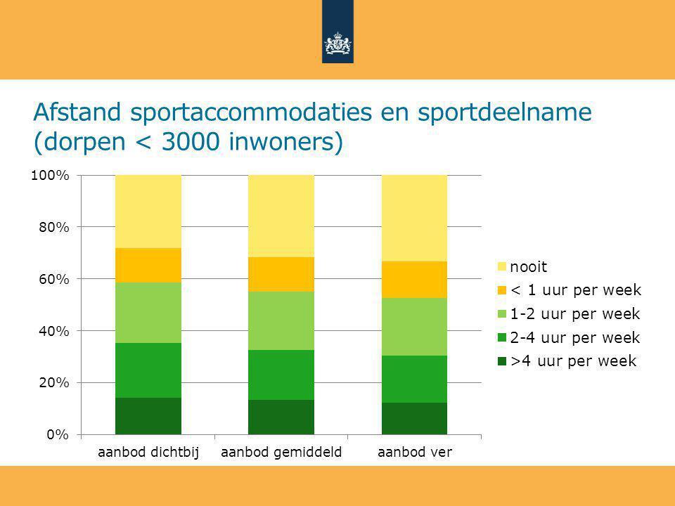 Afstand sportaccommodaties en sportdeelname (dorpen < 3000 inwoners)