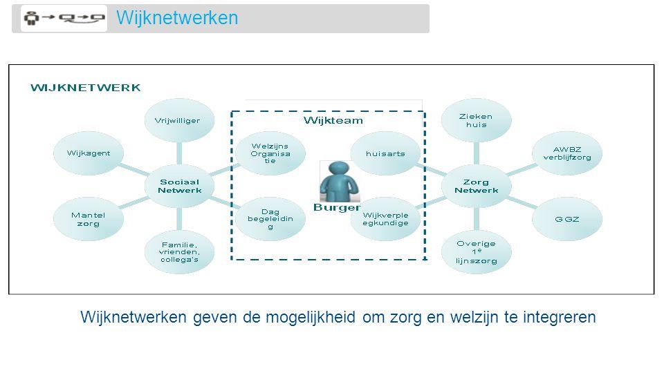 Wijknetwerken Wijknetwerken geven de mogelijkheid om zorg en welzijn te integreren