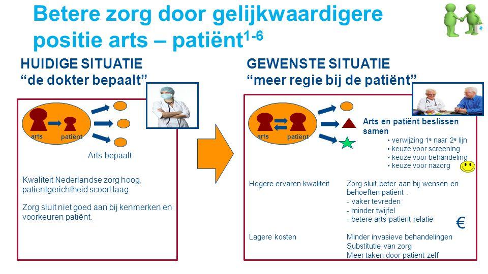 Betere zorg door gelijkwaardigere positie arts – patiënt1-6