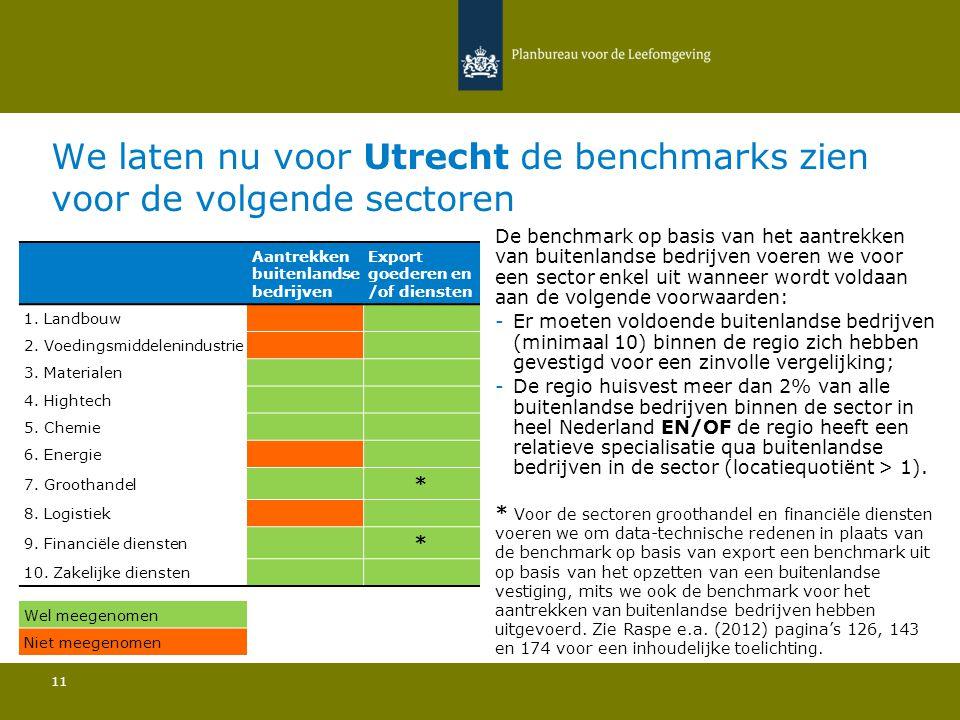We laten nu voor Utrecht de benchmarks zien voor de volgende sectoren