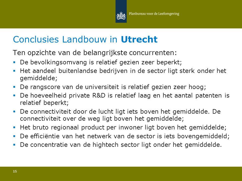 Conclusies Landbouw in Utrecht