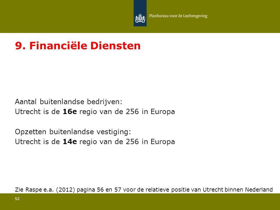9. Financiële Diensten Utrecht is de 16e regio van de 256 in Europa