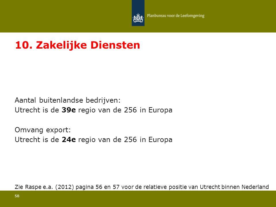 10. Zakelijke Diensten Utrecht is de 39e regio van de 256 in Europa