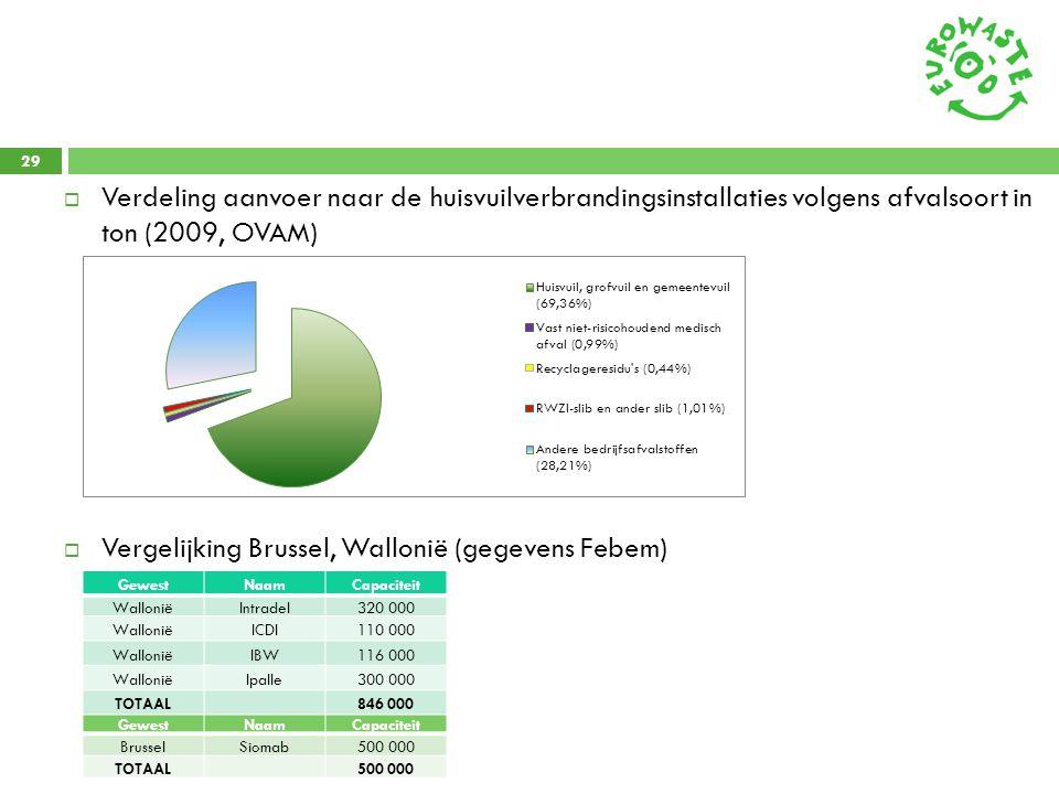 Vergelijking Brussel, Wallonië (gegevens Febem)