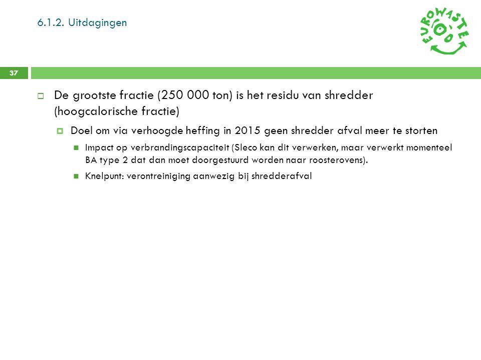 6.1.2. Uitdagingen De grootste fractie (250 000 ton) is het residu van shredder (hoogcalorische fractie)