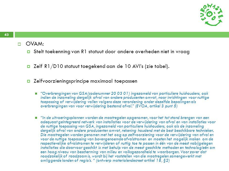 OVAM: Stelt toekenning van R1 statuut door andere overheden niet in vraag. Zelf R1/D10 statuut toegekend aan de 10 AVI's (zie tabel).