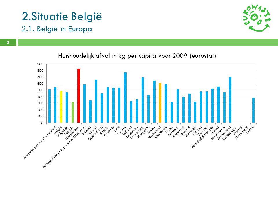 2.Situatie België 2.1. België in Europa