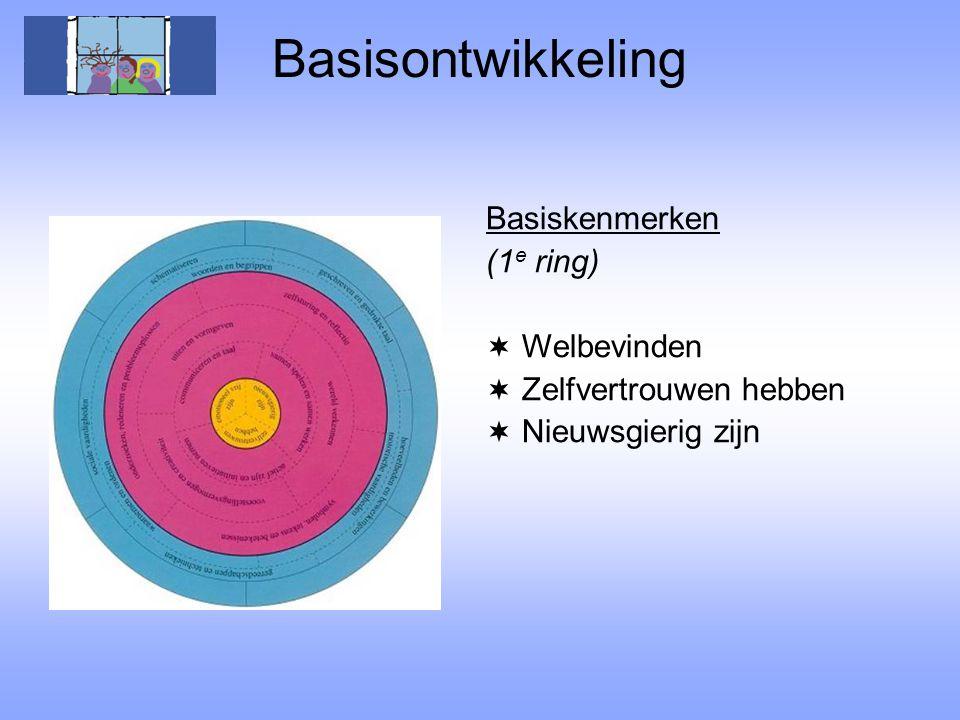 Basisontwikkeling Basiskenmerken (1e ring) Welbevinden