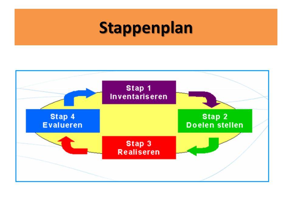 Stappenplan 4 stappen die constant herhaalt moeten worden