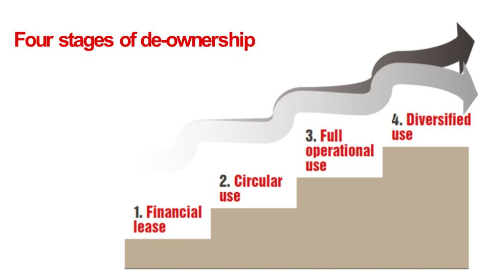 Four stages of de-ownership