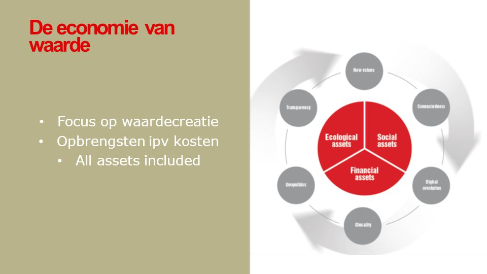 Focus op waardecreatie Opbrengsten ipv kosten All assets included