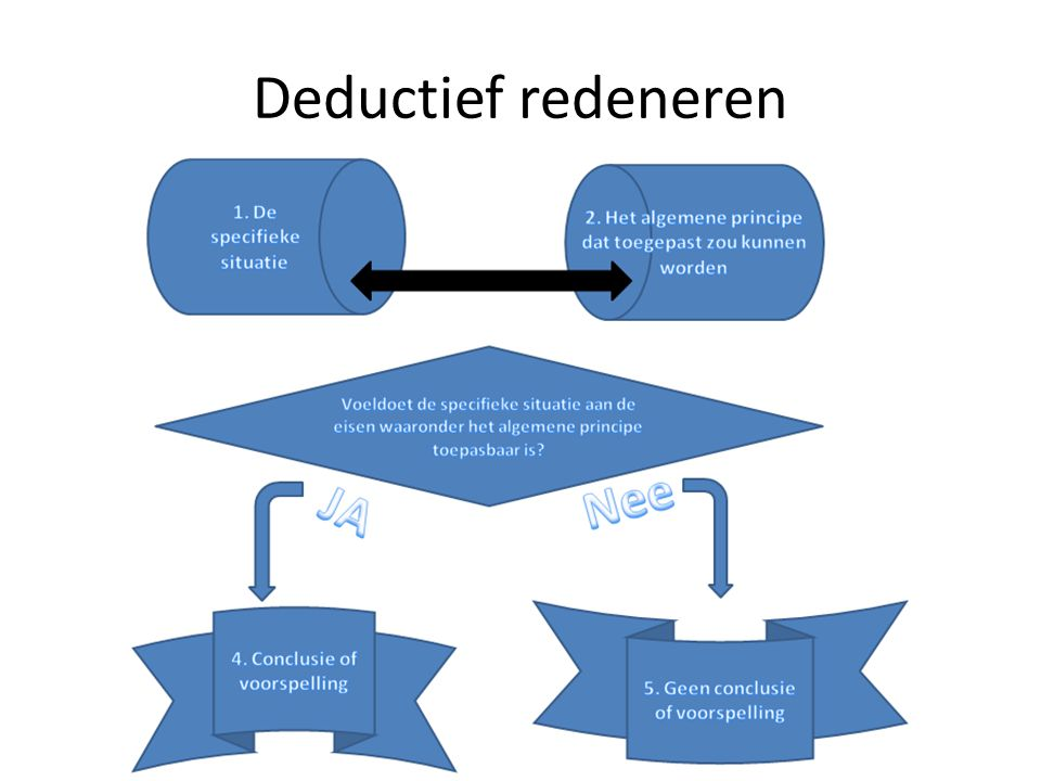 Deductief redeneren Dimensie 3, door E. Bark, M. Tavakolrahimi, R. Huijpen en J. Wallaard