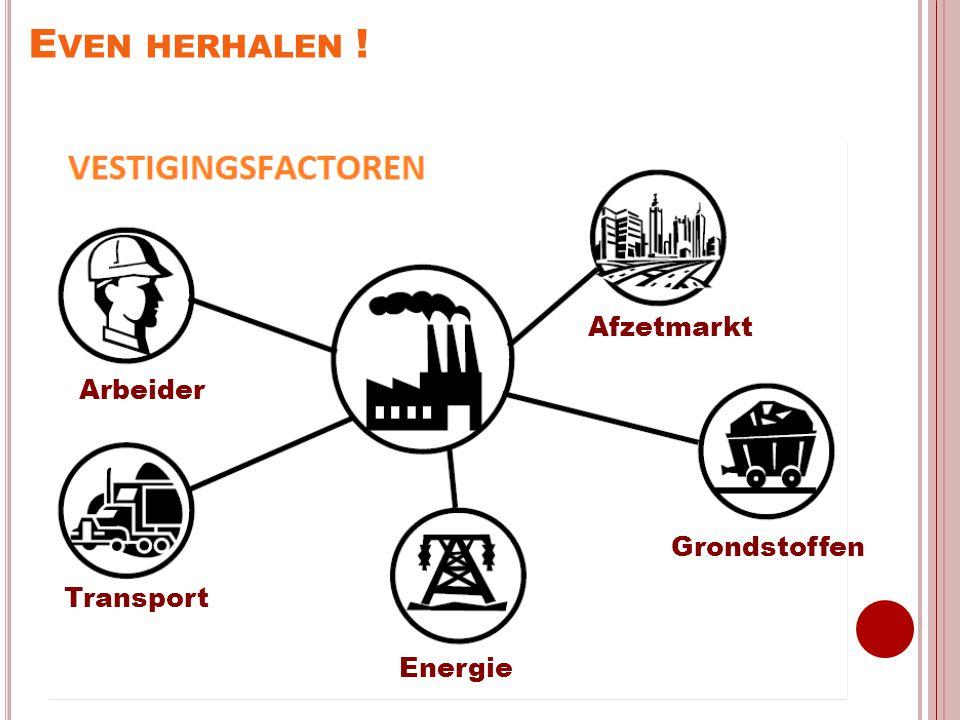 Even herhalen ! Afzetmarkt Arbeiders Grondstoffen Transport Energie