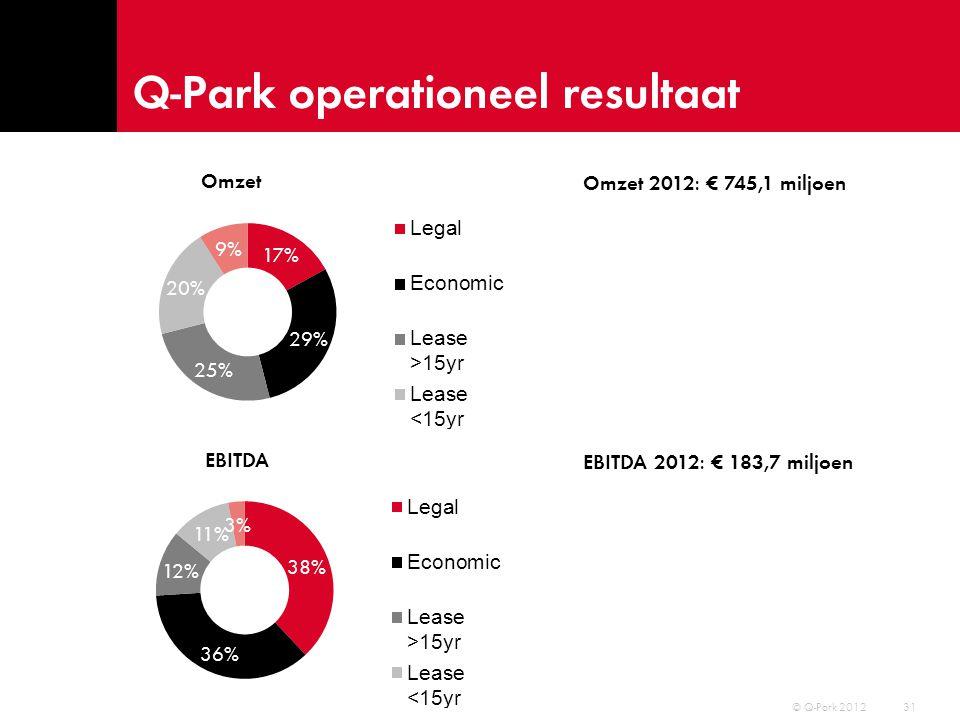 Q-Park operationeel resultaat