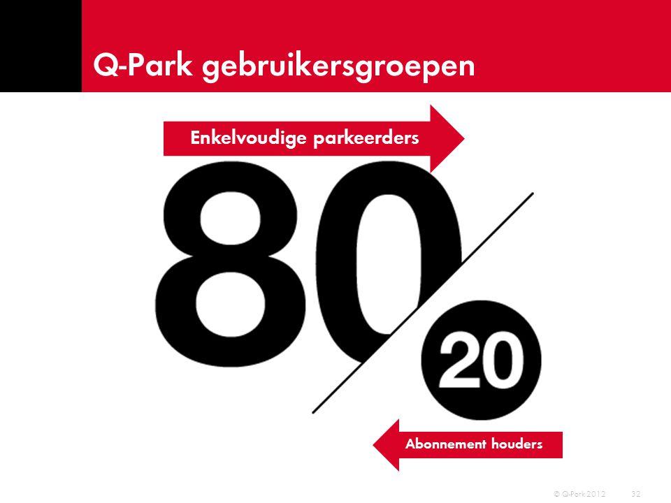 Q-Park gebruikersgroepen